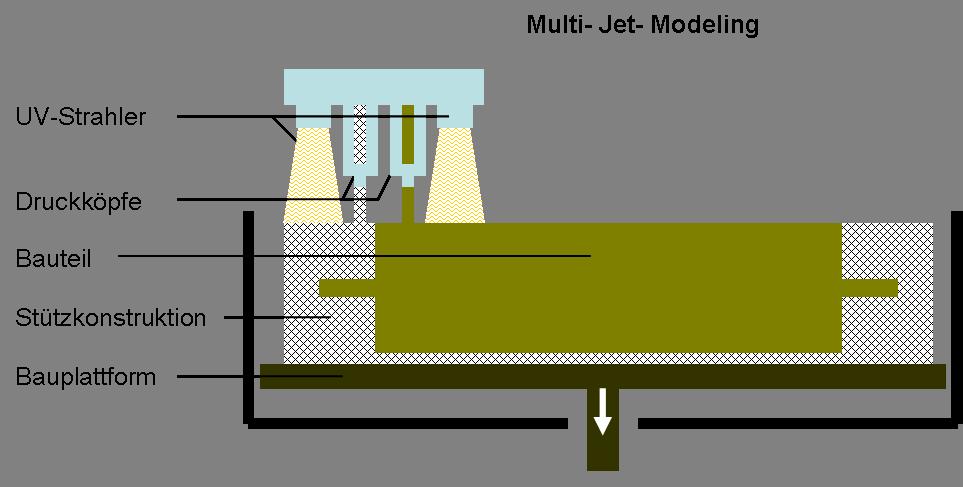 Multi-Jet Modeling Verfahre
