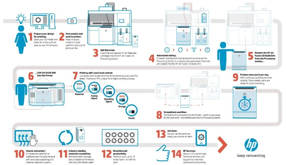 3D Druckverfahren von HP
